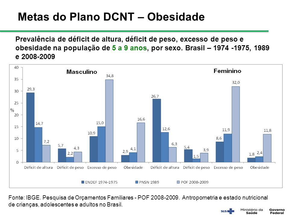 Fonte: IBGE. Pesquisa de Orçamentos Familiares - POF 2008-2009. Antropometria e estado nutricional de crianças, adolescentes e adultos no Brasil. Meta