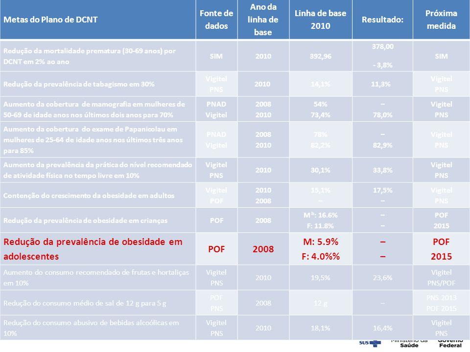 Metas do Plano de DCNT Fonte de dados Ano da linha de base Linha de base 2010 Resultado: Próxima medida Redução da mortalidade prematura (30-69 anos)