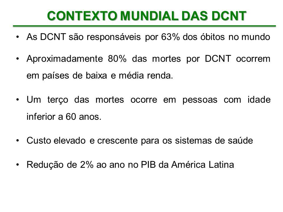 As DCNT são responsáveis por 63% dos óbitos no mundo Aproximadamente 80% das mortes por DCNT ocorrem em países de baixa e média renda. Um terço das mo