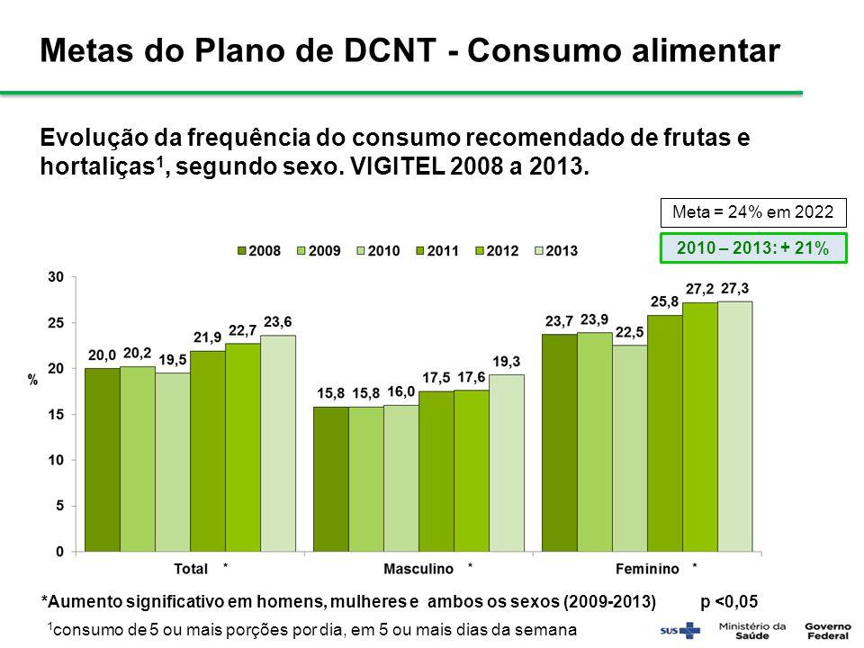 Metas do Plano de DCNT - Consumo alimentar Evolução da frequência do consumo recomendado de frutas e hortaliças 1, segundo sexo. VIGITEL 2008 a 2013.