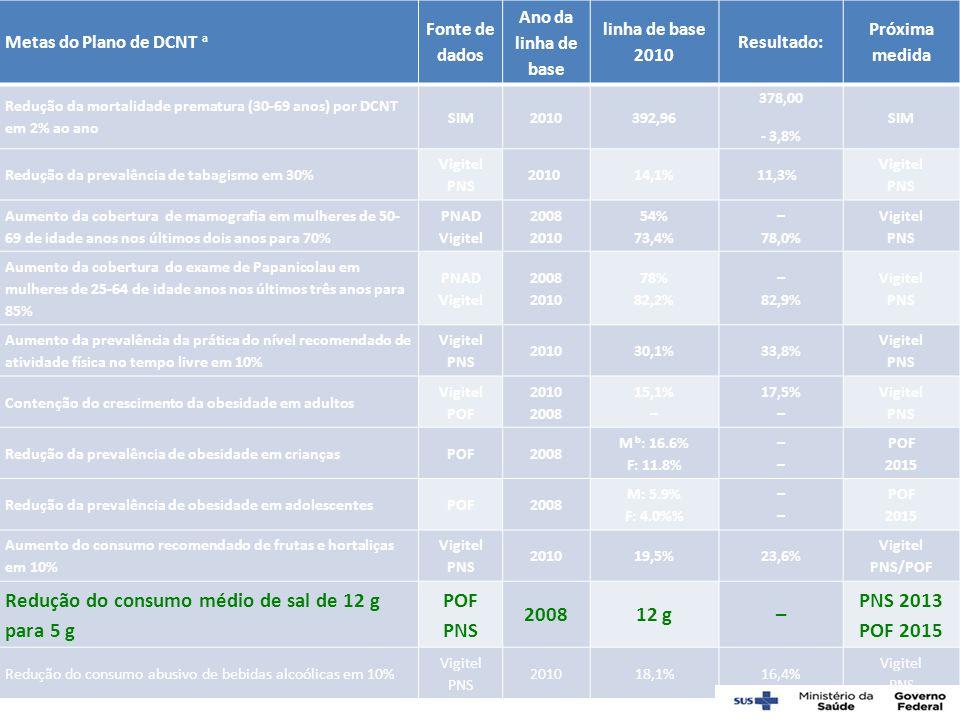 Metas do Plano de DCNT a Fonte de dados Ano da linha de base linha de base 2010 Resultado: Próxima medida Redução da mortalidade prematura (30-69 anos