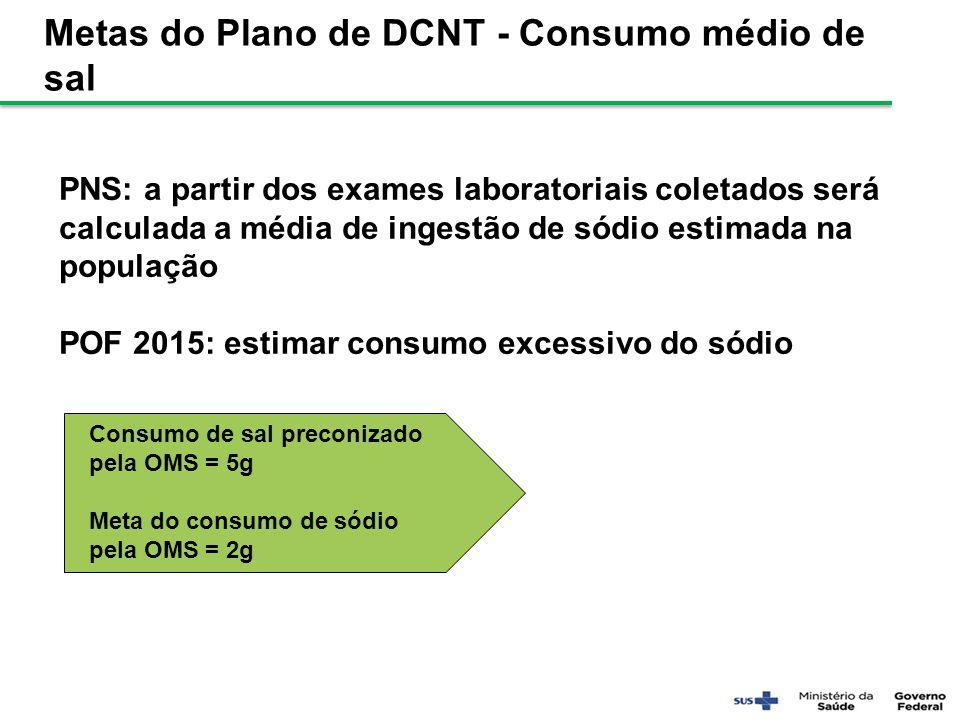 PNS: a partir dos exames laboratoriais coletados será calculada a média de ingestão de sódio estimada na população POF 2015: estimar consumo excessivo