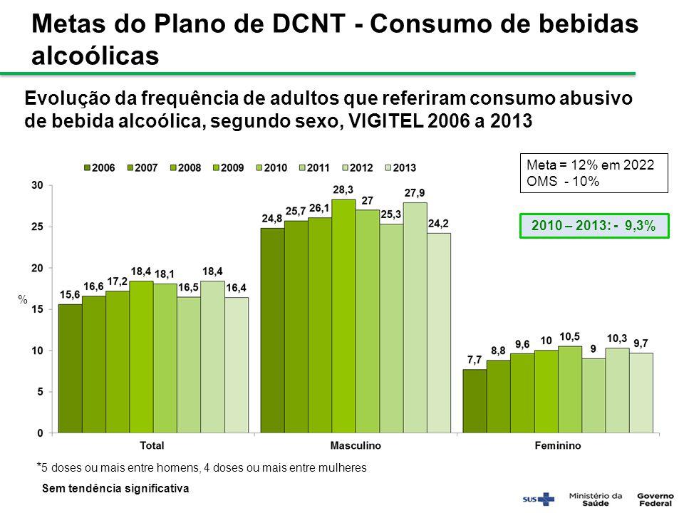 Evolução da frequência de adultos que referiram consumo abusivo de bebida alcoólica, segundo sexo, VIGITEL 2006 a 2013 Meta = 12% em 2022 OMS - 10% *