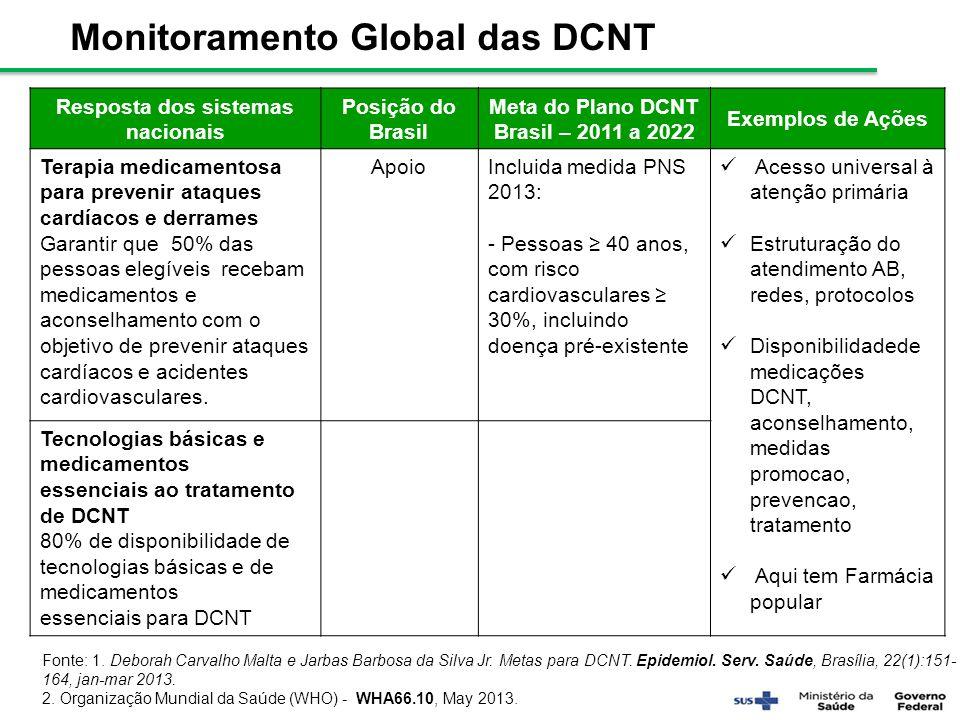Resposta dos sistemas nacionais Posição do Brasil Meta do Plano DCNT Brasil – 2011 a 2022 Exemplos de Ações Terapia medicamentosa para prevenir ataque