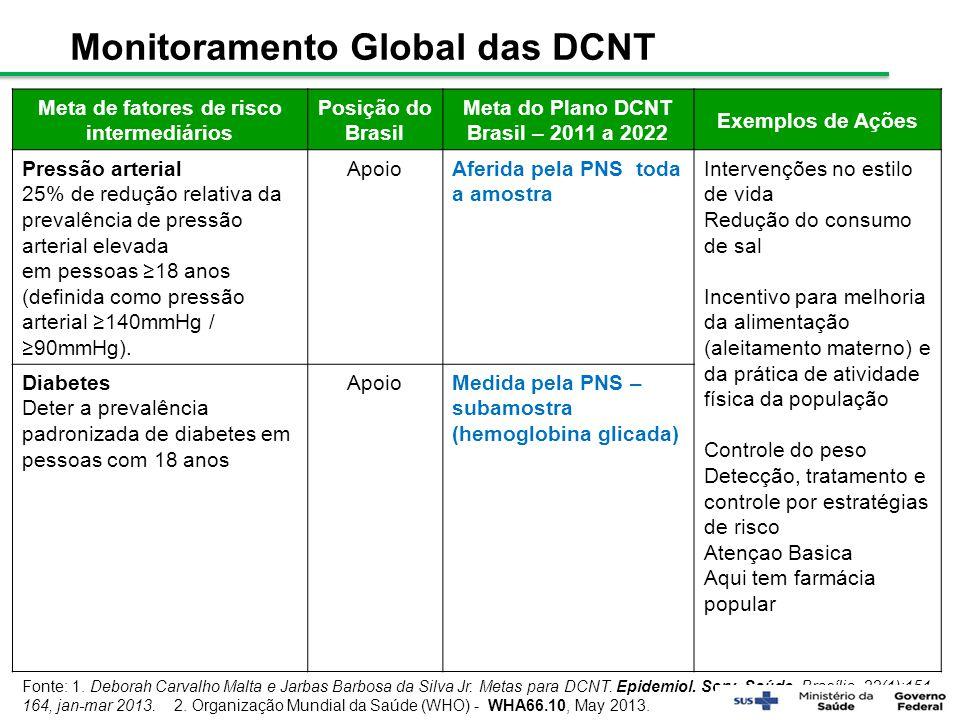 Meta de fatores de risco intermediários Posição do Brasil Meta do Plano DCNT Brasil – 2011 a 2022 Exemplos de Ações Pressão arterial 25% de redução re