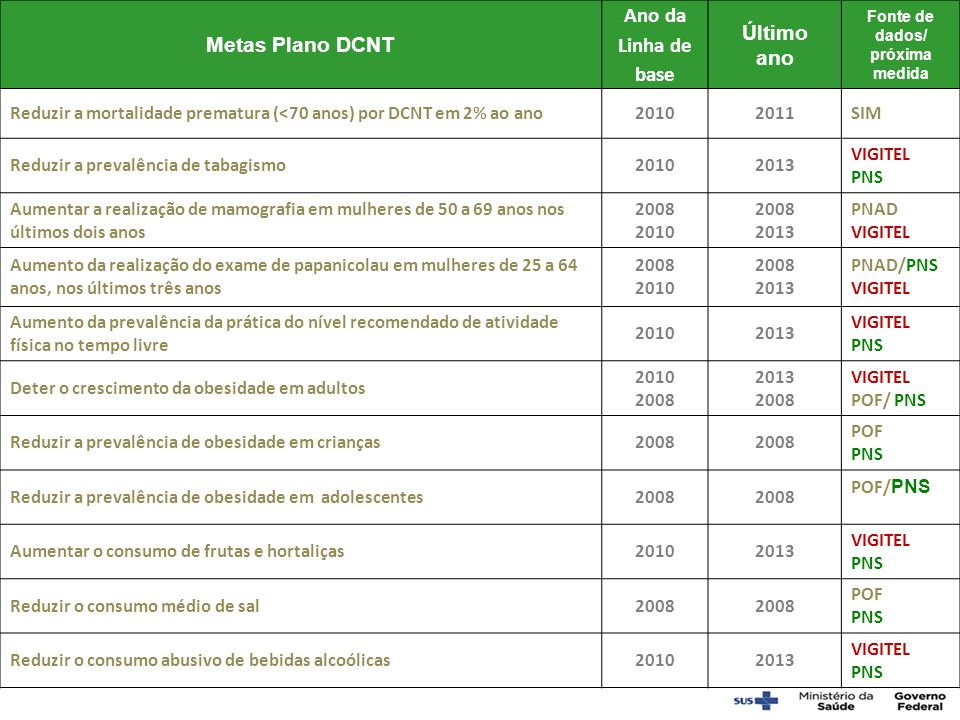 Metas do Plano de DCNT Fonte de dados Ano da linha de base Linha de base 2010 Resultado: 2013 Próxima medida Redução da mortalidade prematura (30-69 anos) por DCNT em 2% ao ano SIM2010392,96 378,00 - 3,8% SIM Redução da prevalência de tabagismo em 30% Vigitel PNS 2010 14,1%11,3% Vigitel PNS Aumento da cobertura de mamografia em mulheres de 50-69 de idade anos nos últimos dois anos para 70% PNAD Vigitel 2008 2010 54% 73,4% – 78,0% Vigitel PNS Aumento da cobertura do exame de Papanicolau em mulheres de 25-64 de idade anos nos últimos três anos para 85% PNAD Vigitel 2008 2010 78% 82,2% – 82,9% PNS Vigitel Aumento da prevalência da prática do nível recomendado de atividade física no tempo livre em 10% Vigitel PNS 201030,1%33,8% Vigitel PNS Contenção do crescimento da obesidade em adultos Vigitel POF 2010 2008 15,1% – 17,5% – Vigitel PNS Redução da prevalência de obesidade em criançasPOF2008 M b : 16.6% F: 11.8% –––– POF 2015 Redução da prevalência de obesidade em adolescentesPOF2008 M: 5.9% F: 4.0% –––– POF 2015 Aumento do consumo recomendado de frutas e hortaliças em 10% Vigitel PNS 201019,5%23,6% Vigitel PNS/POF Redução do consumo médio de sal de 12 g para 5 g POF PNS 200812 g– PNS 2013 POF 2015 Redução do consumo abusivo de bebidas alcoólicas em 10% Vigitel PNS 201018,1%16,4% Vigitel PNS