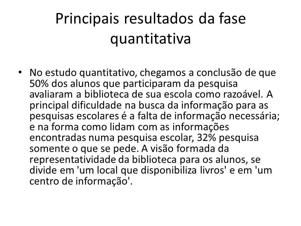 Principais resultados da fase quantitativa No estudo quantitativo, chegamos a conclusão de que 50% dos alunos que participaram da pesquisa avaliaram a