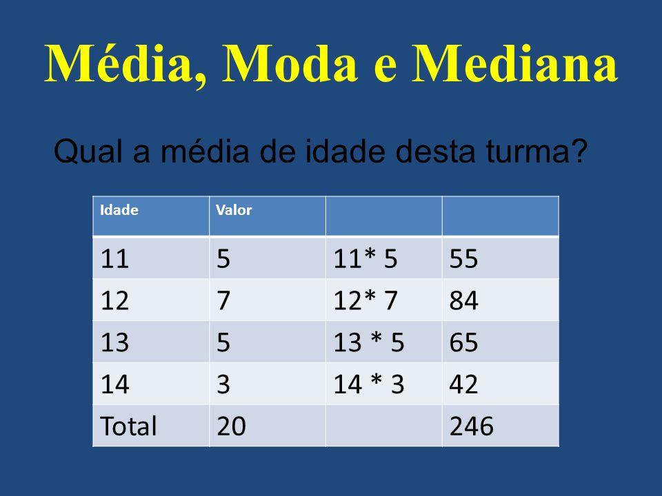 Qual a média de idade desta turma? Média, Moda e Mediana IdadeValor 11511* 555 12712* 784 13513 * 565 14314 * 342 Total20246