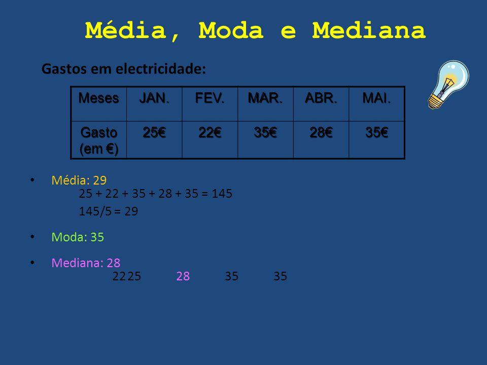 Média: 29 25 + 22 + 35 + 28 + 35 = 145 145/5 = 29 Moda: 35 Mediana: 28 2225283535 MesesJAN.FEV.MAR.ABR.MAI. Gasto (em €) 25€22€35€28€35€ Gastos em ele