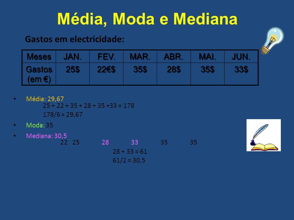 Média: 29,67 25 + 22 + 35 + 28 + 35 +33 = 178 178/6 = 29,67 Moda: 35 Mediana: 30,5 222528333535 28 + 33 = 61 61/2 = 30,5 Gastos em electricidade: Mese