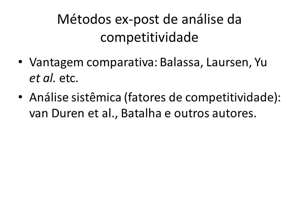 Métodos ex-post de análise da competitividade Vantagem comparativa: Balassa, Laursen, Yu et al.