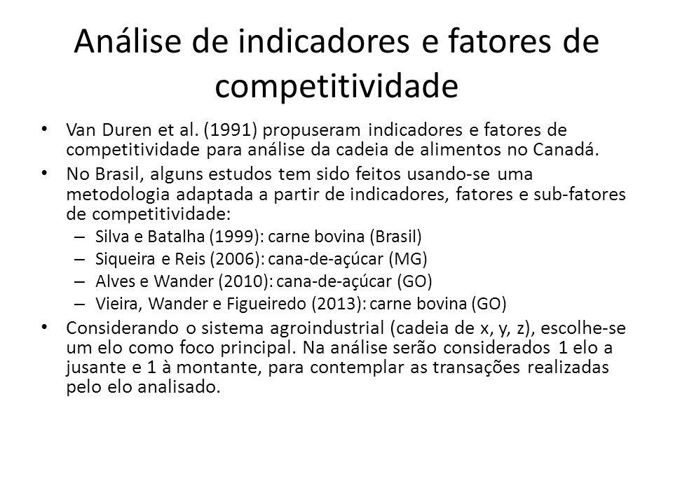 Análise de indicadores e fatores de competitividade Van Duren et al.