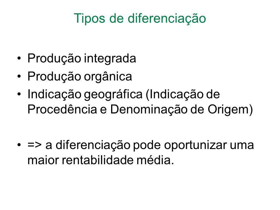 Tipos de diferenciação Produção integrada Produção orgânica Indicação geográfica (Indicação de Procedência e Denominação de Origem) => a diferenciação pode oportunizar uma maior rentabilidade média.