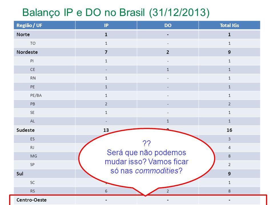 Região / UFIPDOTotal IGs Norte1-1 TO1-1 Nordeste729 PI1-1 CE-11 RN1-1 PE1-1 PE/BA1-1 PB2-2 SE1-1 AL-11 Sudeste13316 ES3-3 RJ134 MG718 SP2-2 Sul729 SC1-1 RS628 Centro-Oeste--- Balanço IP e DO no Brasil (31/12/2013) .