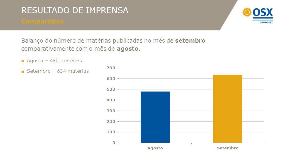 RESULTADO DE IMPRENSA Comparativo Balanço do número de matérias publicadas no mês de setembro comparativamente com o mês de agosto. ■ Agosto – 480 mat