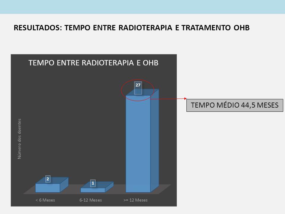 TEMPO MÉDIO 44,5 MESES RESULTADOS: TEMPO ENTRE RADIOTERAPIA E TRATAMENTO OHB