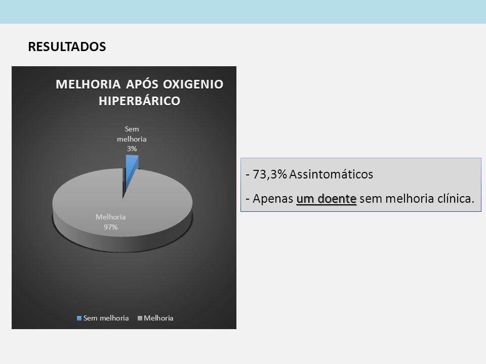 - 73,3% Assintomáticos um doente - Apenas um doente sem melhoria clínica. RESULTADOS
