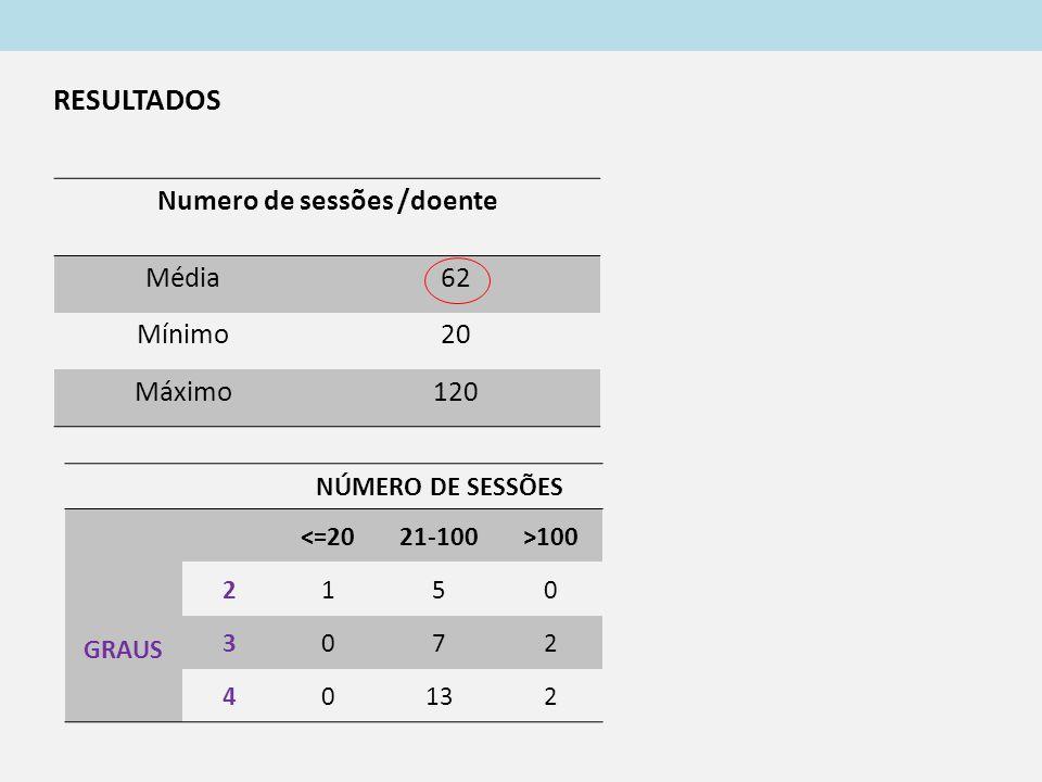 NÚMERO DE SESSÕES GRAUS <=2021-100>100 2150 3072 40132 RESULTADOS Numero de sessões /doente Média62 Mínimo20 Máximo120