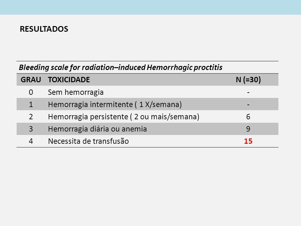 Bleeding scale for radiation–induced Hemorrhagic proctitis GRAUTOXICIDADEN (=30) 0Sem hemorragia- 1Hemorragia intermitente ( 1 X/semana)- 2Hemorragia persistente ( 2 ou mais/semana)6 3Hemorragia diária ou anemia9 4Necessita de transfusão15 RESULTADOS