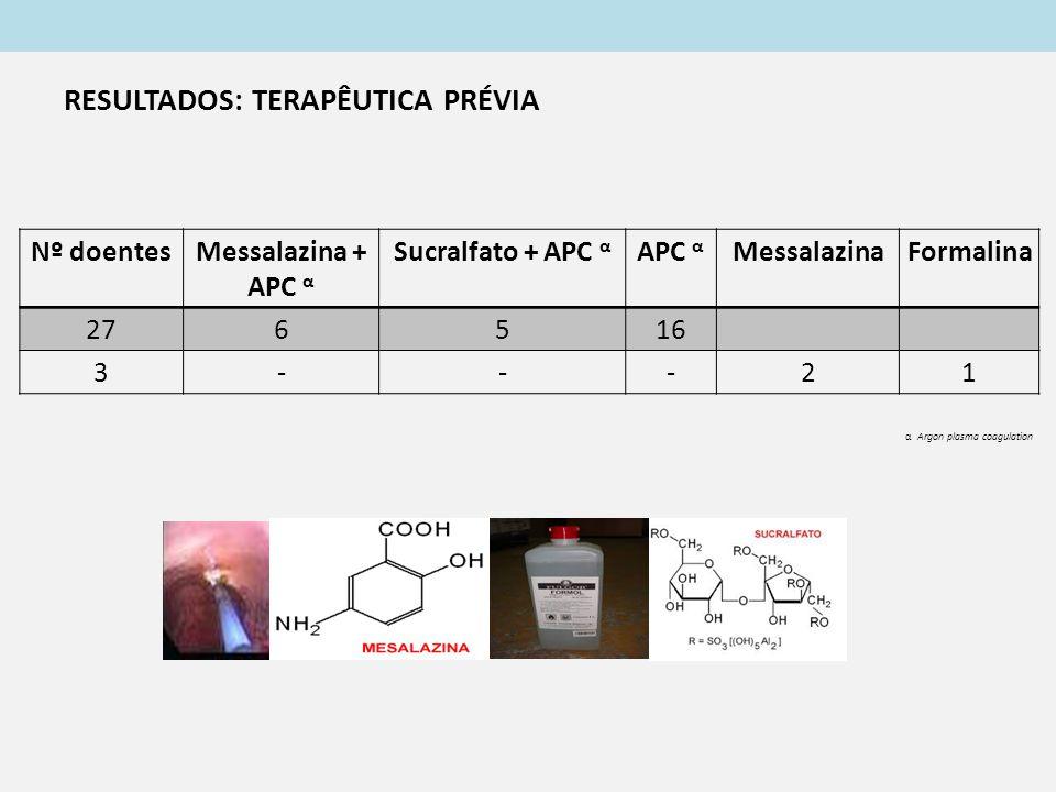 Nº doentesMessalazina + APC α Sucralfato + APC α APC α MessalazinaFormalina 276516 3---21 α Argon plasma coagulation RESULTADOS: TERAPÊUTICA PRÉVIA