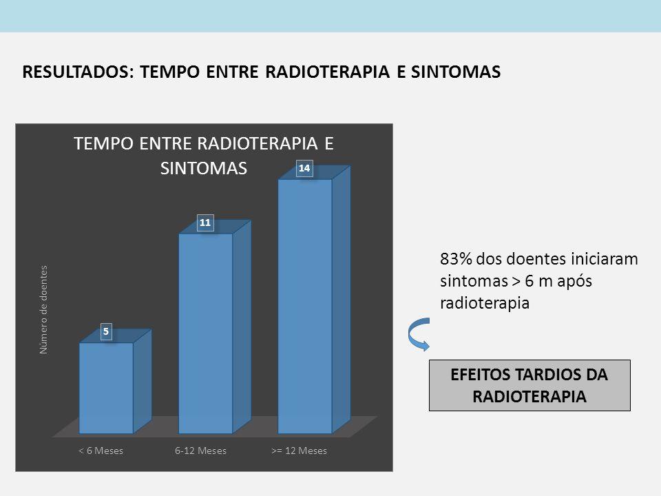 83% dos doentes iniciaram sintomas > 6 m após radioterapia EFEITOS TARDIOS DA RADIOTERAPIA RESULTADOS: TEMPO ENTRE RADIOTERAPIA E SINTOMAS