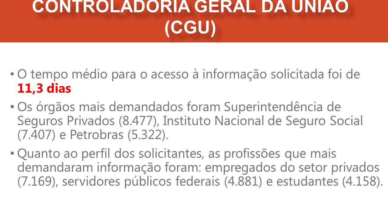 CONTROLADORIA GERAL DA UNIÃO (CGU) O tempo médio para o acesso à informação solicitada foi de 11,3 dias Os órgãos mais demandados foram Superintendência de Seguros Privados (8.477), Instituto Nacional de Seguro Social (7.407) e Petrobras (5.322).