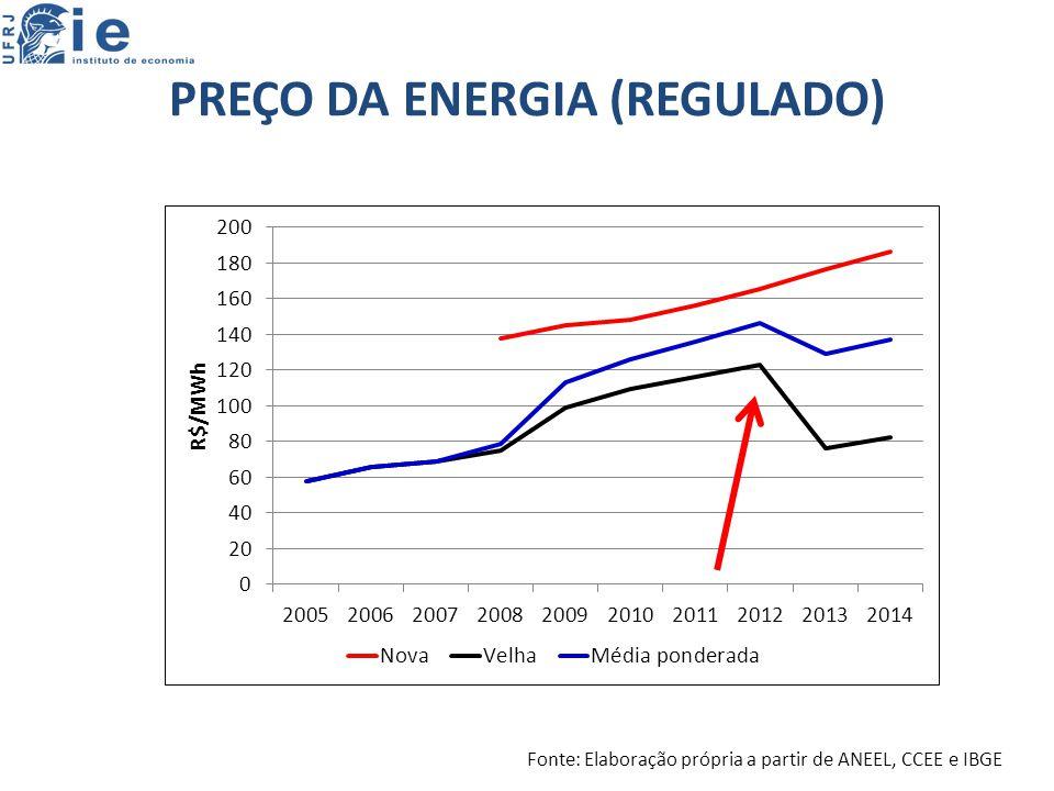 PREÇO DA ENERGIA (REGULADO) Fonte: Elaboração própria a partir de ANEEL, CCEE e IBGE