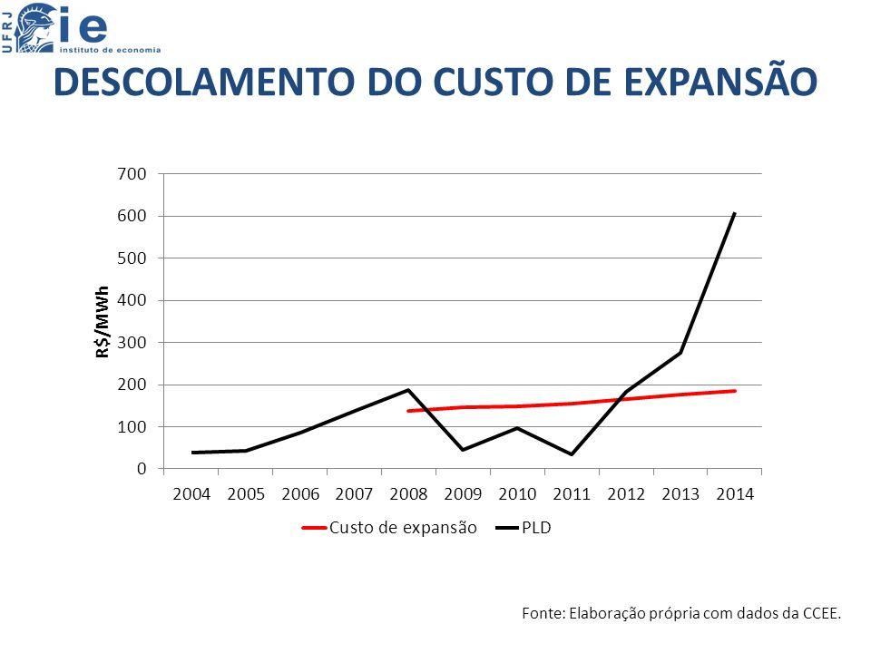 DESCOLAMENTO DO CUSTO DE EXPANSÃO Fonte: Elaboração própria com dados da CCEE.