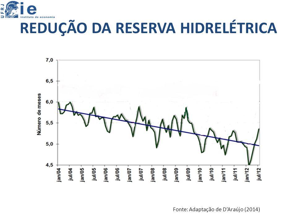 REDUÇÃO DA RESERVA HIDRELÉTRICA Fonte: Adaptação de D'Araújo (2014)