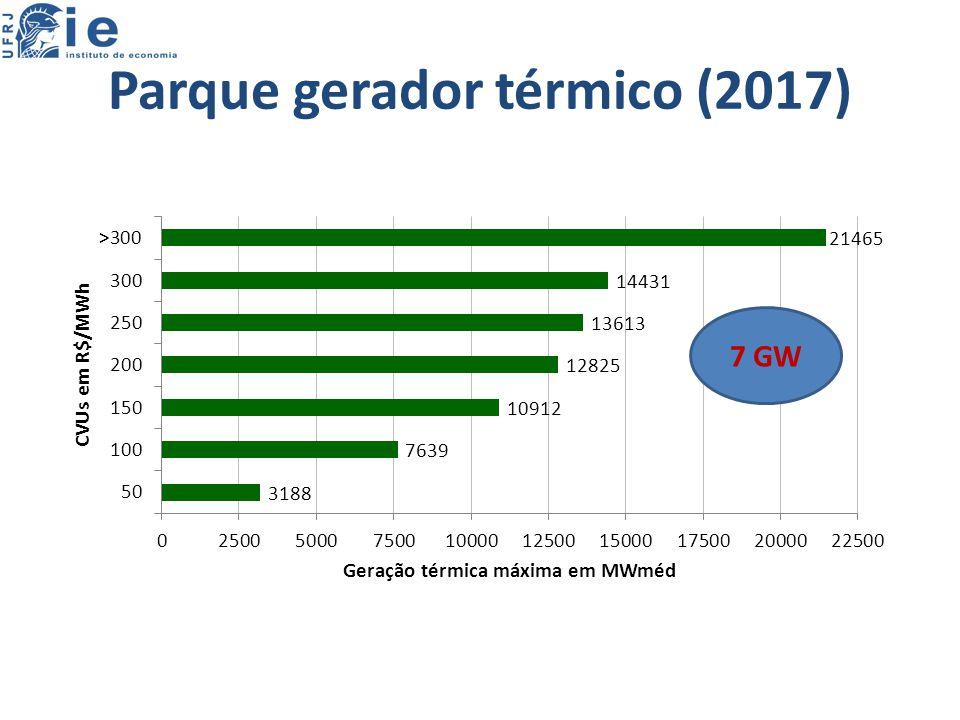 Parque gerador térmico (2017) 7 GW