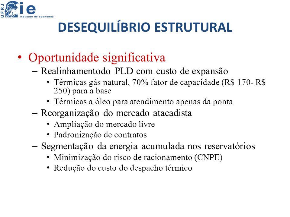 DESEQUILÍBRIO ESTRUTURAL Oportunidade significativa – Realinhamentodo PLD com custo de expansão Térmicas gás natural, 70% fator de capacidade (R$ 170- R$ 250) para a base Térmicas a óleo para atendimento apenas da ponta – Reorganização do mercado atacadista Ampliação do mercado livre Padronização de contratos – Segmentação da energia acumulada nos reservatórios Minimização do risco de racionamento (CNPE) Redução do custo do despacho térmico
