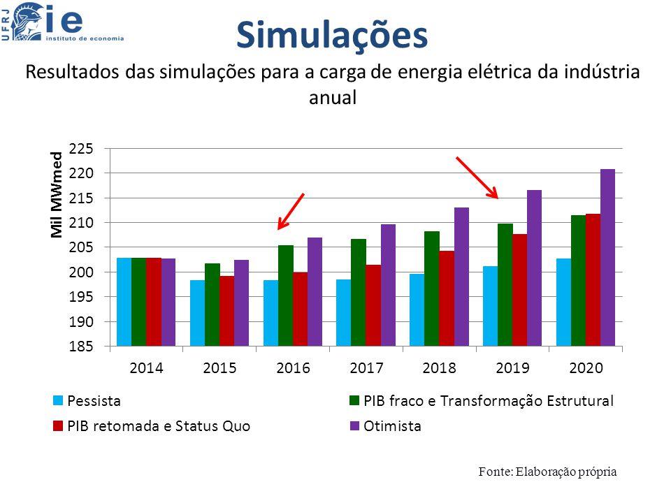 Simulações Resultados das simulações para a carga de energia elétrica da indústria anual Fonte: Elaboração própria