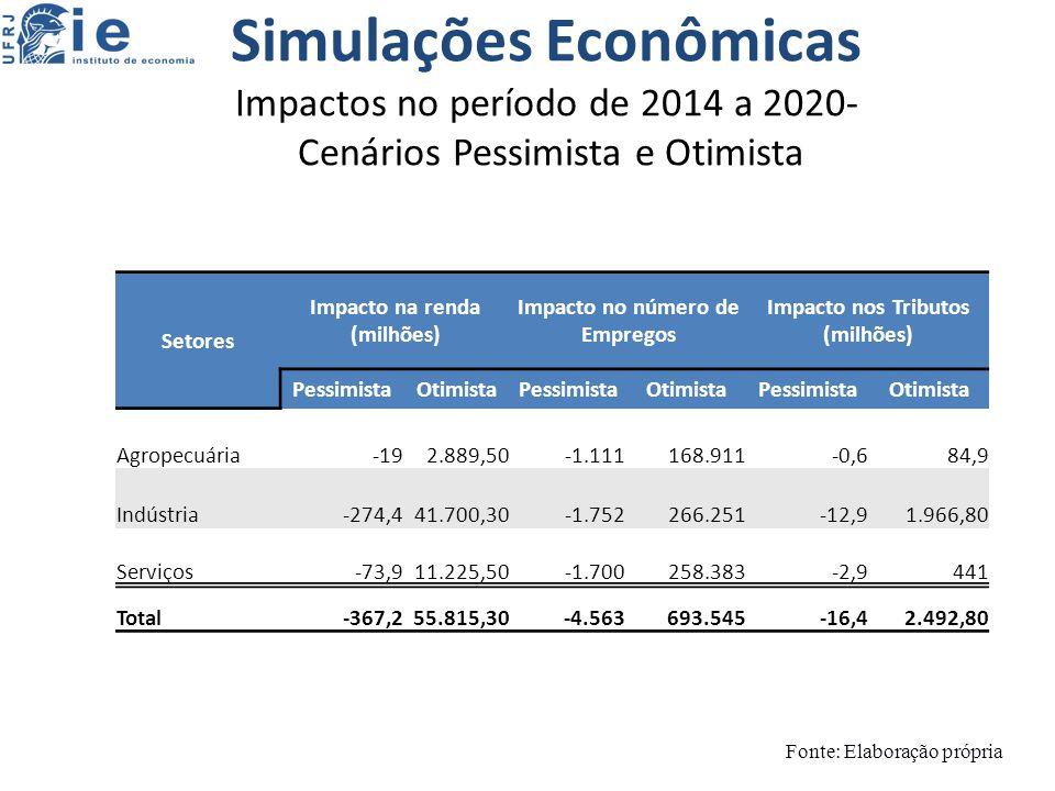 Simulações Econômicas Impactos no período de 2014 a 2020- Cenários Pessimista e Otimista Fonte: Elaboração própria Setores Impacto na renda (milhões) Impacto no número de Empregos Impacto nos Tributos (milhões) PessimistaOtimistaPessimistaOtimistaPessimistaOtimista Agropecuária-192.889,50-1.111168.911-0,684,9 Indústria-274,441.700,30-1.752266.251-12,91.966,80 Serviços-73,911.225,50-1.700258.383-2,9441 Total-367,255.815,30-4.563693.545-16,42.492,80