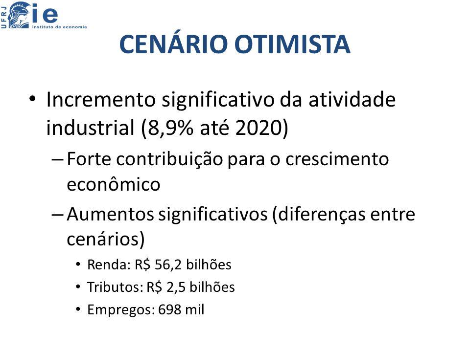 CENÁRIO OTIMISTA Incremento significativo da atividade industrial (8,9% até 2020) – Forte contribuição para o crescimento econômico – Aumentos significativos (diferenças entre cenários) Renda: R$ 56,2 bilhões Tributos: R$ 2,5 bilhões Empregos: 698 mil
