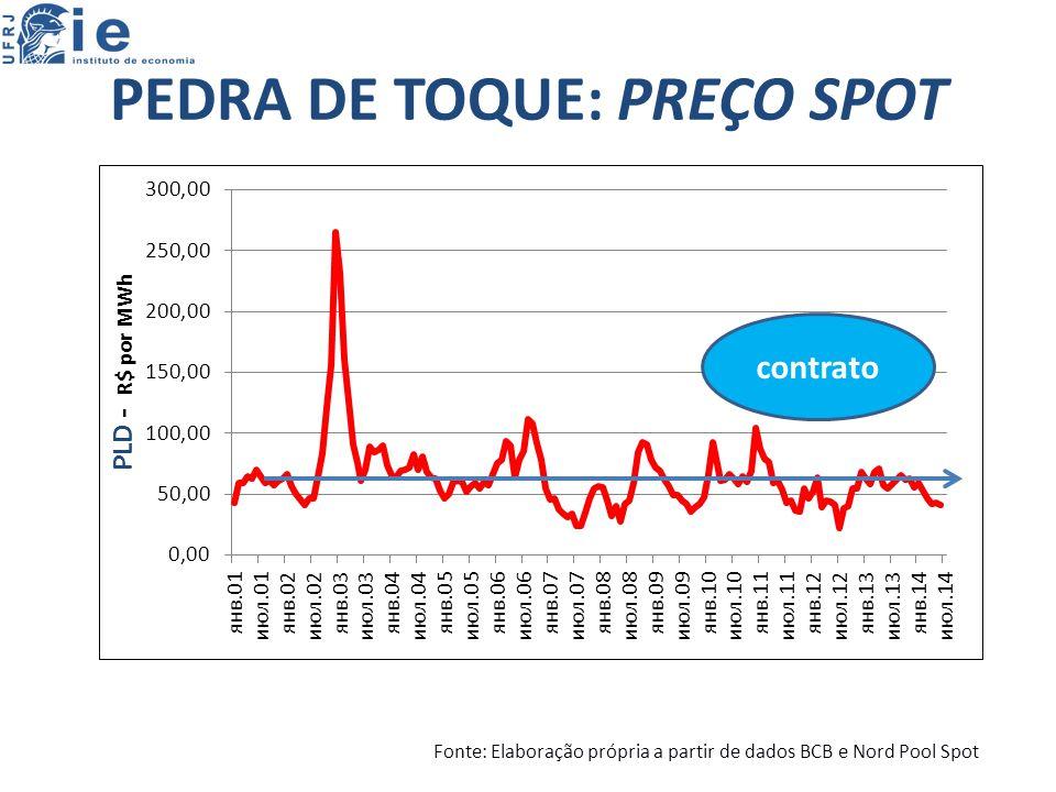 PEDRA DE TOQUE: PREÇO SPOT contrato Fonte: Elaboração própria a partir de dados BCB e Nord Pool Spot