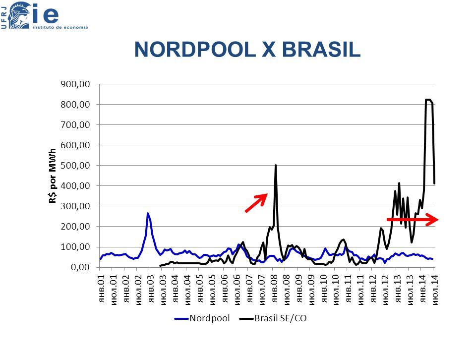 NORDPOOL X BRASIL