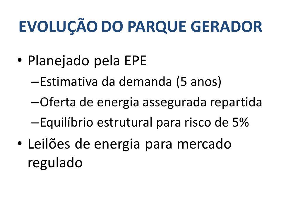EVOLUÇÃO DO PARQUE GERADOR Planejado pela EPE – Estimativa da demanda (5 anos) – Oferta de energia assegurada repartida – Equilíbrio estrutural para risco de 5% Leilões de energia para mercado regulado