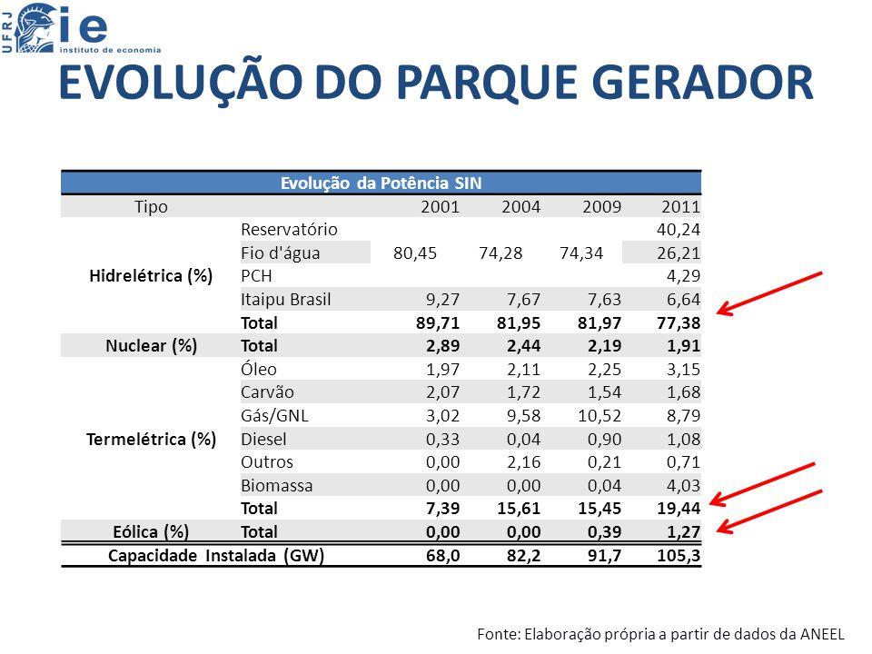 EVOLUÇÃO DO PARQUE GERADOR Evolução da Potência SIN Tipo 2001200420092011 Hidrelétrica (%) Reservatório 80,4574,2874,34 40,24 Fio d água26,21 PCH4,29 Itaipu Brasil9,277,677,636,64 Total89,7181,9581,9777,38 Nuclear (%)Total2,892,442,191,91 Termelétrica (%) Óleo1,972,112,253,15 Carvão2,071,721,541,68 Gás/GNL3,029,5810,528,79 Diesel0,330,040,901,08 Outros0,002,160,210,71 Biomassa0,00 0,044,03 Total7,3915,6115,4519,44 Eólica (%)Total0,00 0,391,27 Capacidade Instalada (GW)68,082,291,7105,3 Fonte: Elaboração própria a partir de dados da ANEEL
