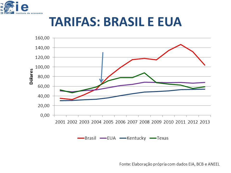 TARIFAS: BRASIL E EUA Fonte: Elaboração própria com dados EIA, BCB e ANEEL