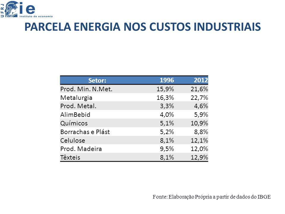 PARCELA ENERGIA NOS CUSTOS INDUSTRIAIS Setor:19962012 Prod.