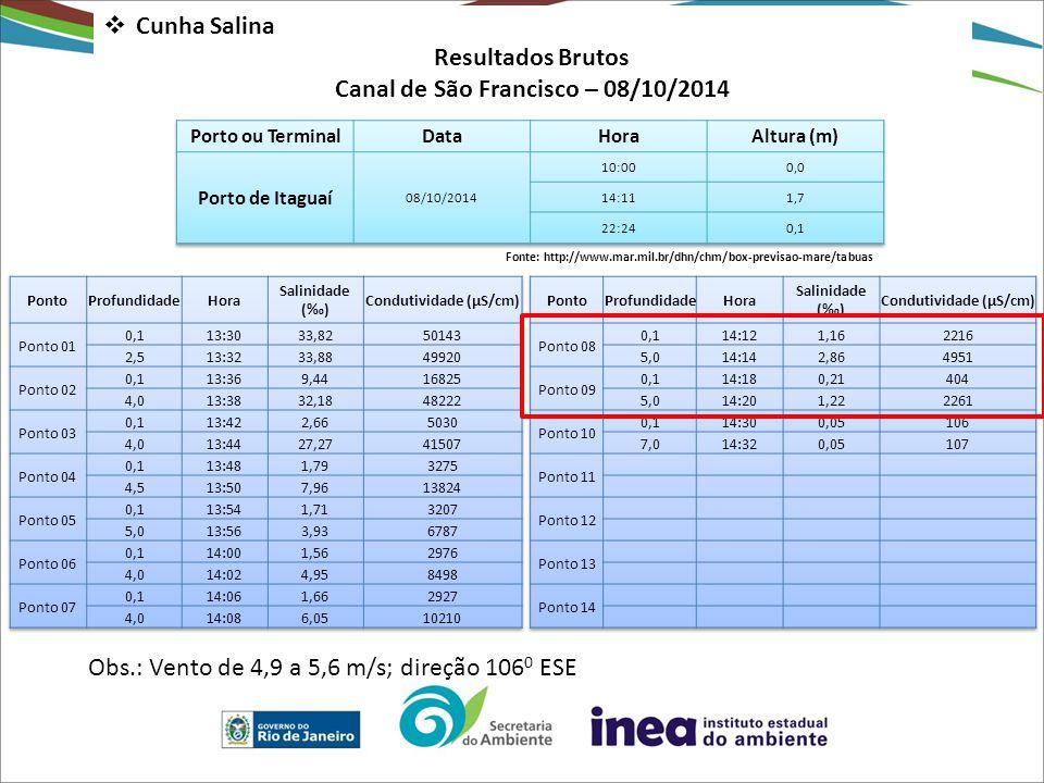  Cunha Salina Resultados Brutos Canal de São Francisco – 08/10/2014 Fonte: http://www.mar.mil.br/dhn/chm/box-previsao-mare/tabuas Obs.: Vento de 4,9