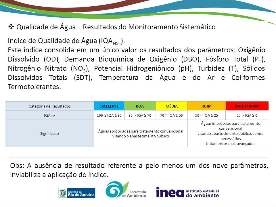  Qualidade de Água – Resultados do Monitoramento Sistemático Índice de Qualidade de Água (IQA NSF ). Este índice consolida em um único valor os resul
