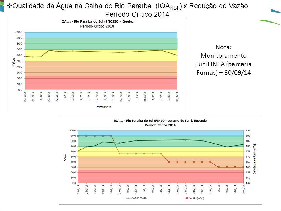  Qualidade da Água na Calha do Rio Paraíba (IQA NSF ) x Redução de Vazão Período Crítico 2014 Nota: Monitoramento Funil INEA (parceria Furnas) – 30/0