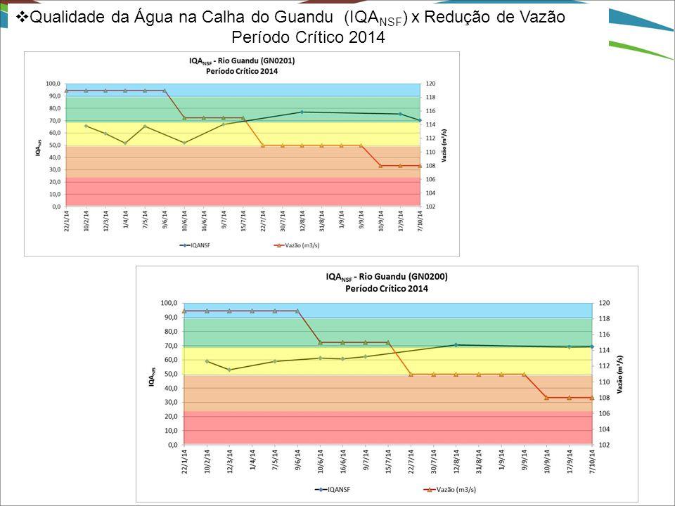  Qualidade da Água na Calha do Guandu (IQA NSF ) x Redução de Vazão Período Crítico 2014
