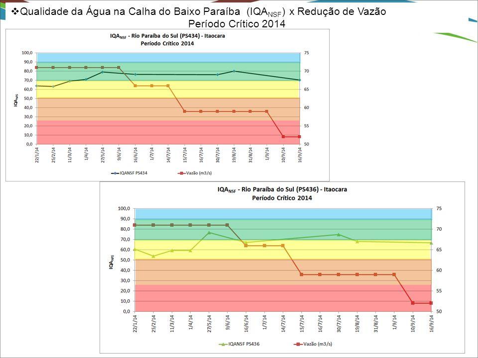  Qualidade da Água na Calha do Baixo Paraíba (IQA NSF ) x Redução de Vazão Período Crítico 2014