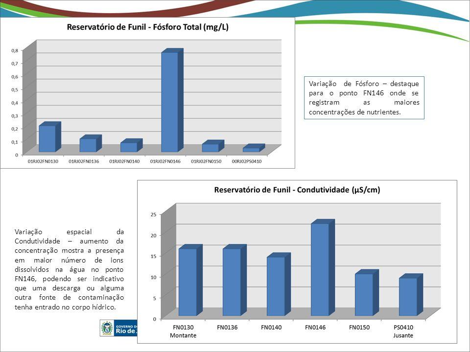 Variação de Fósforo – destaque para o ponto FN146 onde se registram as maiores concentrações de nutrientes. Variação espacial da Condutividade – aumen