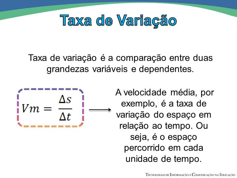 A velocidade média, por exemplo, é a taxa de variação do espaço em relação ao tempo. Ou seja, é o espaço percorrido em cada unidade de tempo. Taxa de