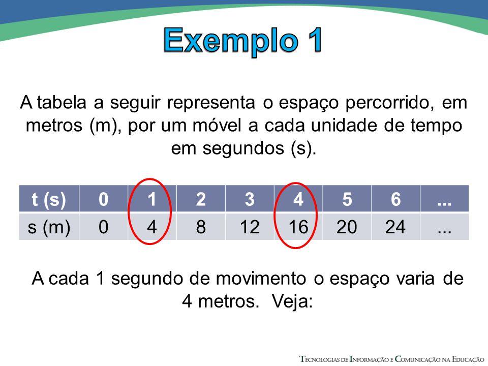 t (s)0123456... s (m)04812162024... A cada 1 segundo de movimento o espaço varia de 4 metros. Veja: A tabela a seguir representa o espaço percorrido,