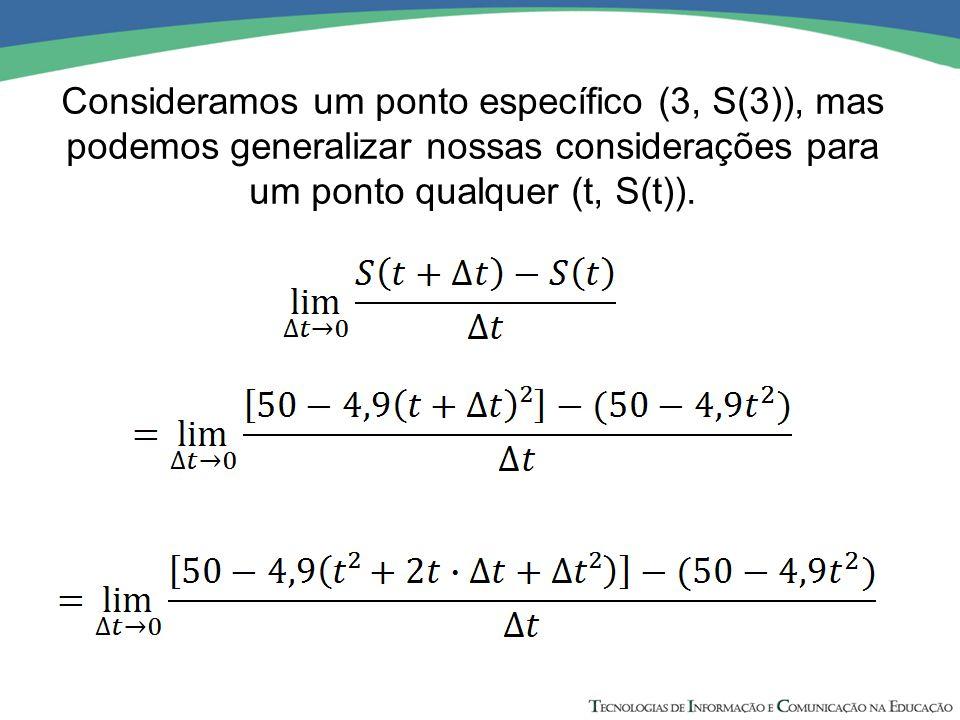 Consideramos um ponto específico (3, S(3)), mas podemos generalizar nossas considerações para um ponto qualquer (t, S(t)).