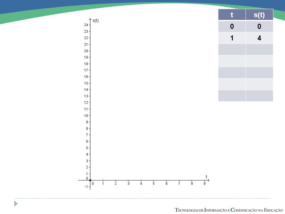 Logo, quando se aproxima de zero temos uma boa aproximação da taxa de variação do espaço em relação ao tempo no ponto 3.